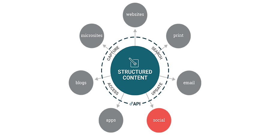 diagram of structured content