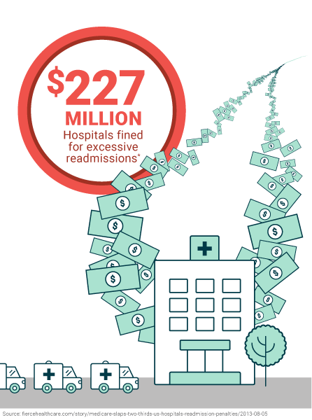 Hospitals fined 227 million dollars for excessive readmissions