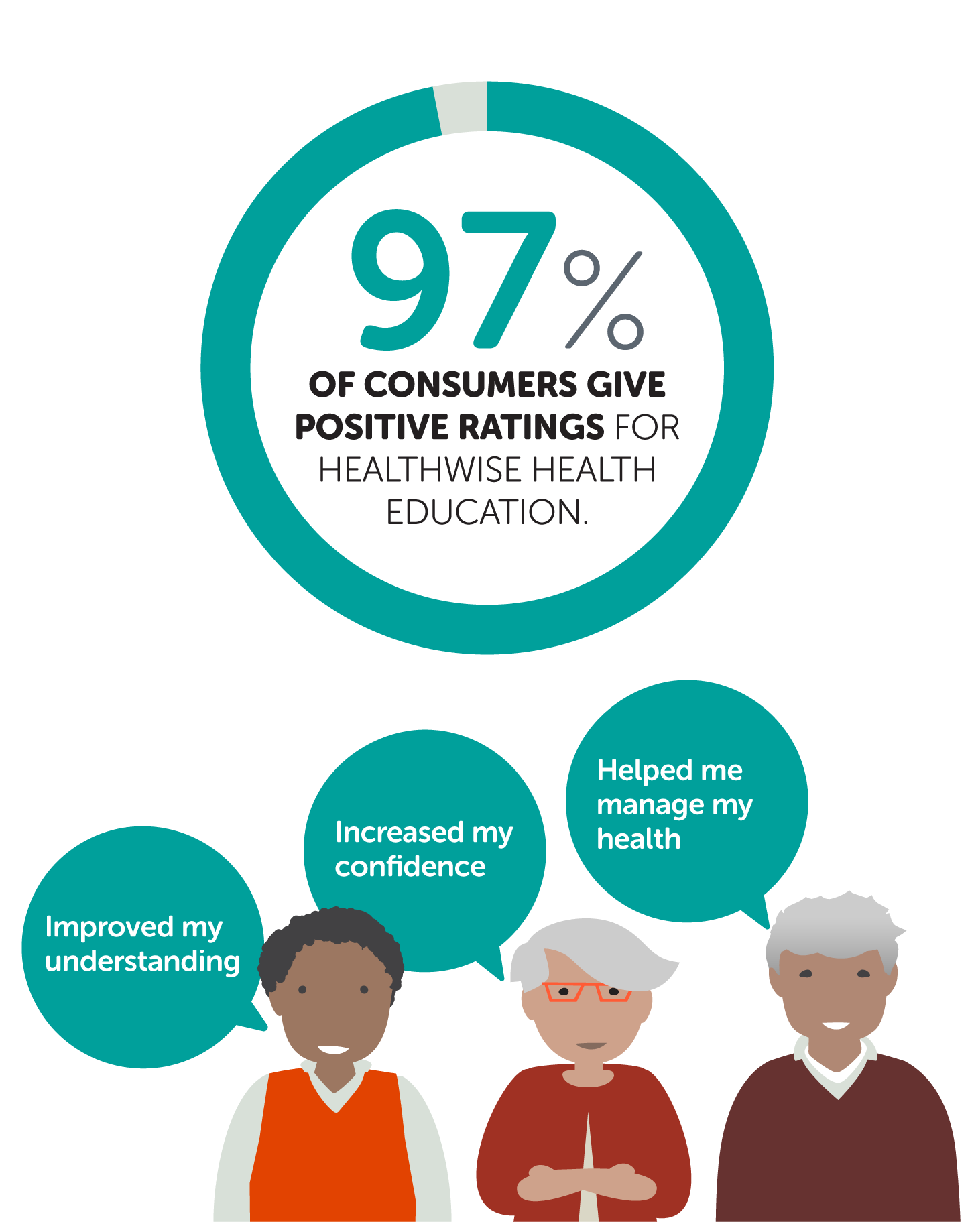 97% of consumers give positive ratings for healthwise health education